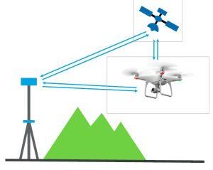 Phantom 4 RTK  El nuevo dron DJI para topografía | Grupo