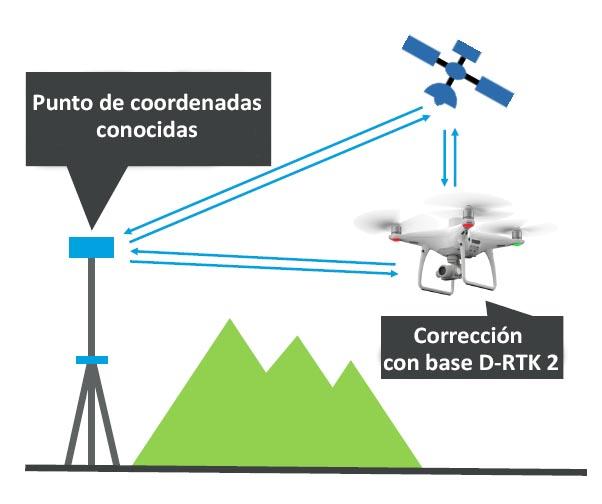 conectar antena DJI D-RTK-2 con Phantom 4 RTK